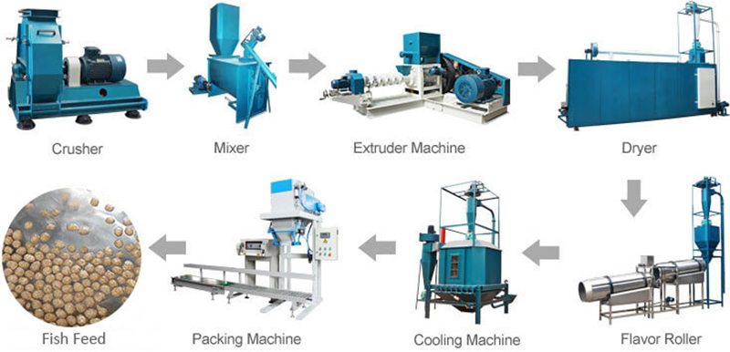 Fish Feed Production Line For Your Choice