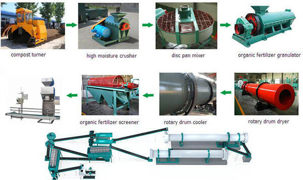 The Reason That The Finished Product Appears Rough In The Organic Fertilizer Granulator Production Line