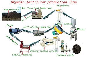 Organic Fertilizer Production Line Organic Fertilizer Fermentation Technology