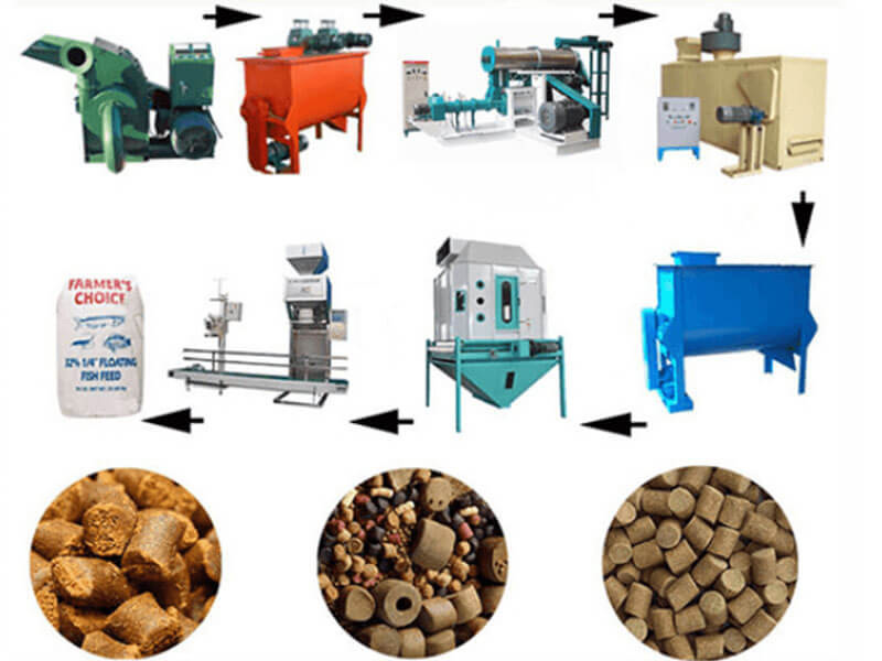 Fish Feed Machine The Complete Guide Of The Tilapia Fish Feed Pellets Formulation