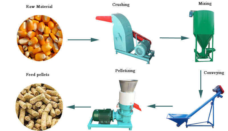 Feed Processing Equipment Accelerates The Development Of The Feed Industry