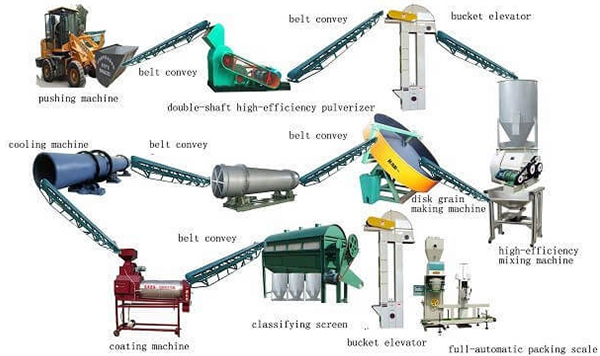 What Are The Protective Effects Of Organic Fertilizer Processing Equipment On The Environment