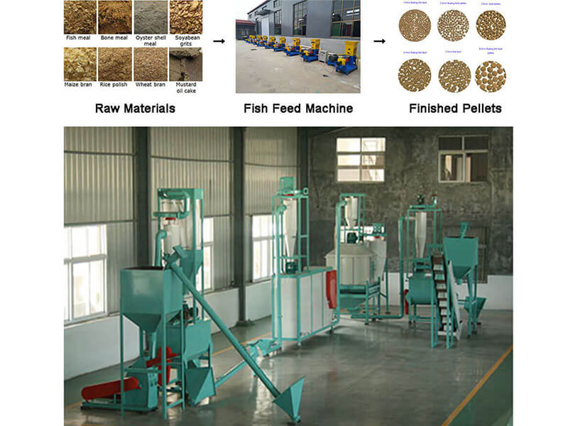 Current Situation Of Aquatic Feed Pellet Mill For Fish Farming