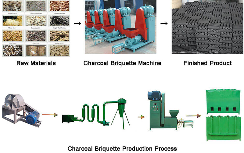 What Are The Functions Of Charcoal Briquette Machine In Charcoal Briquette Production Line