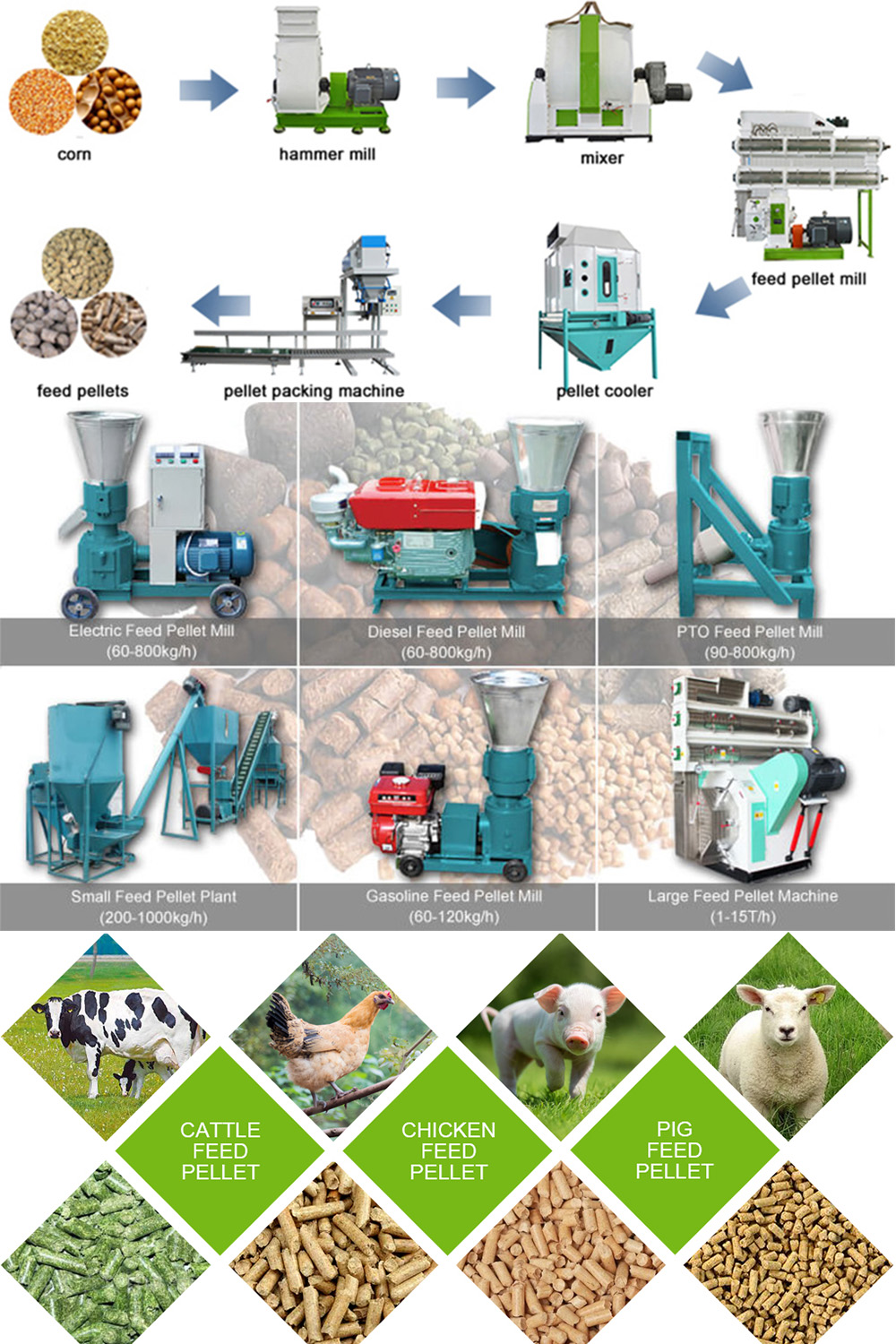 Choose A Pelletizing Machine For Dairy Feed Making Business