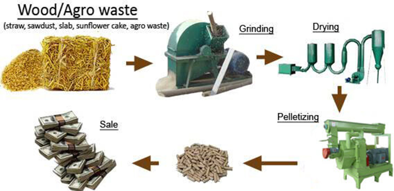 Wood Pellet Machine Is Ideal Processing Equipment For Agriculture Forestry