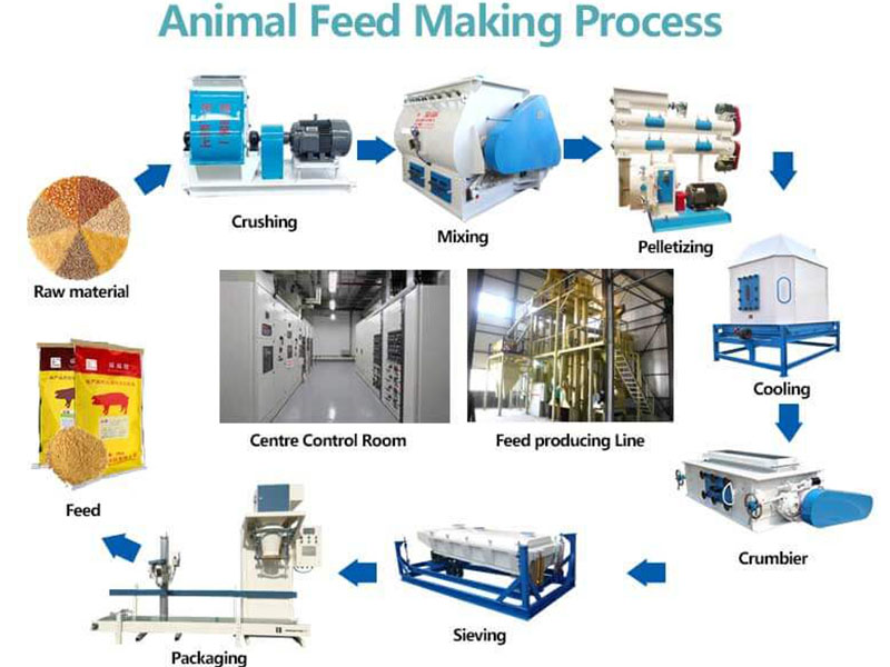 Animal Feed Plant Industry Feed Pellet Production Line Manufacturer