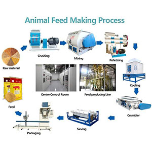 Do You Know The Pig Manure Drying Machine