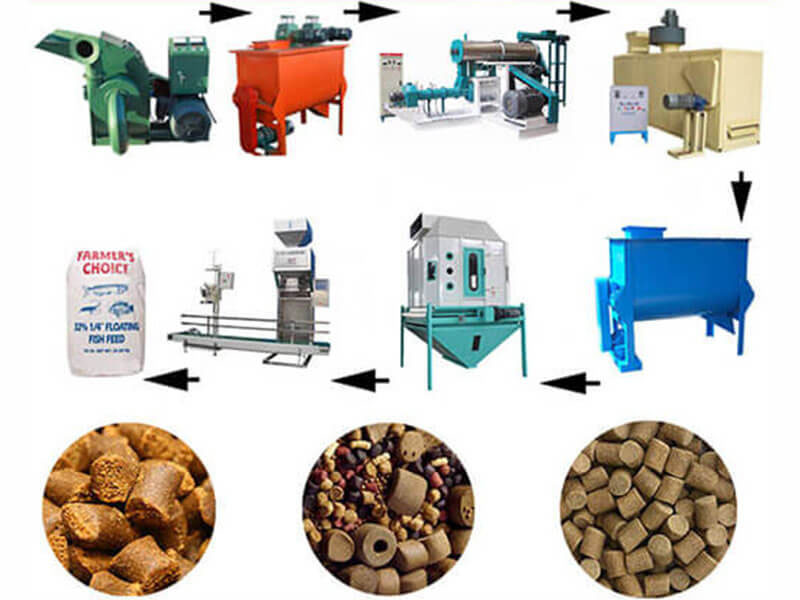 How Much Is Fish Feed Pellet Machine In Nigeria