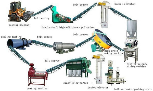What Effect Does The Fertilizer Granulator Machine To Agricultural Development