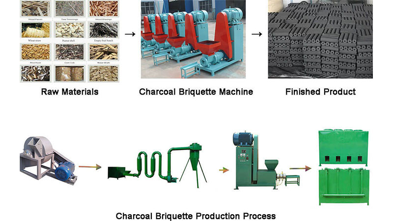 Use Charcoal Briquette Making Machine For Smokeless Clean Charcoal