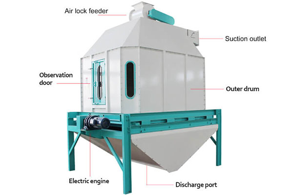 Counter Flow Pellet Cooler How To Work Of The Feed Cooler Machine