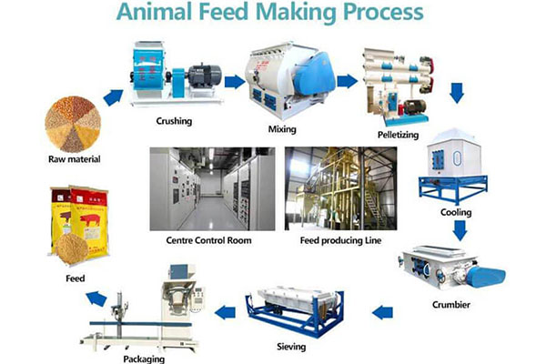 Use Feed Mixer Machine In The Feed Processing Plant