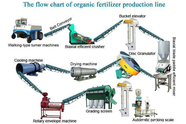 Organic Fertilizer Granulator Machine Organic Fertilizer Fermentation Technology