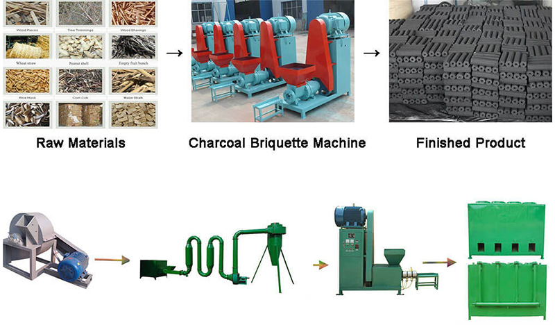 What Is The Ideal Material For Charcoal Briquette Machine